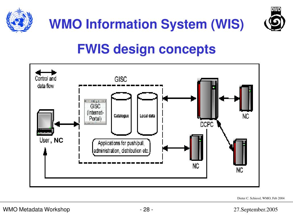 FWIS design concepts