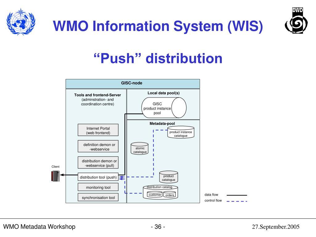 """Push"" distribution"