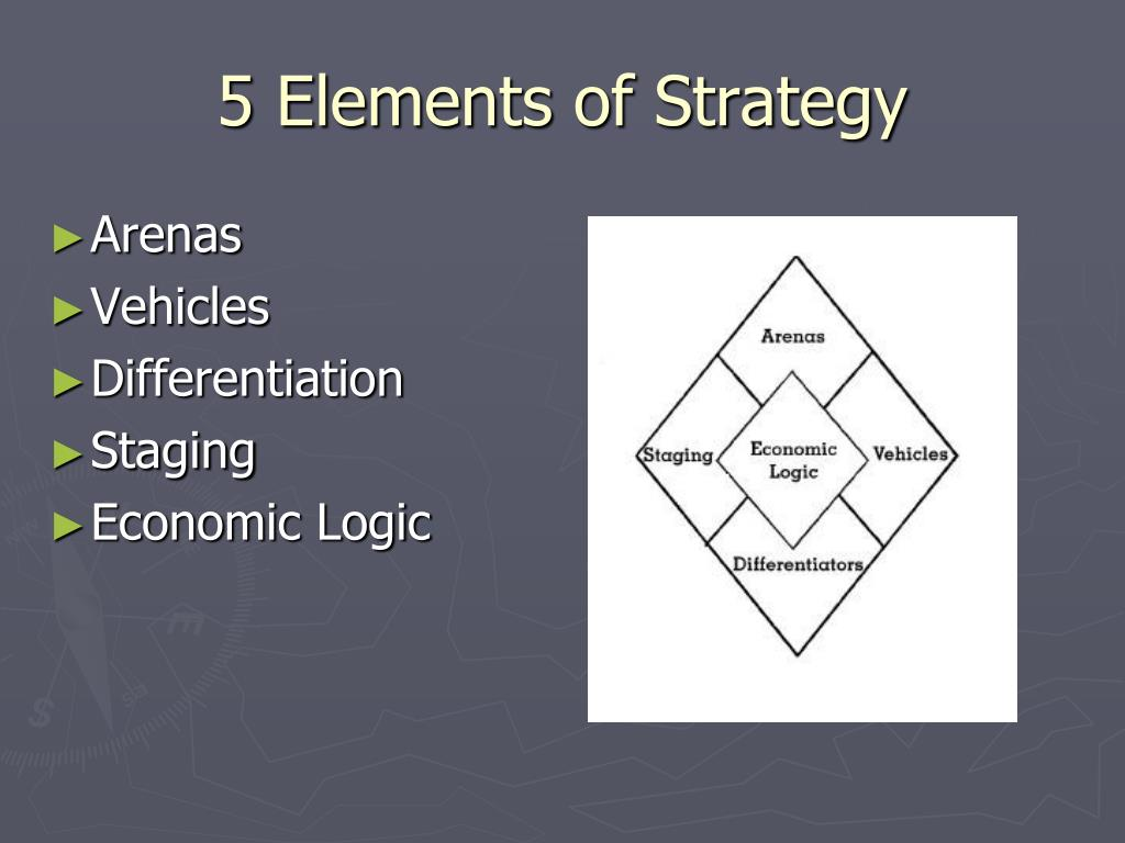 5 Elements of Strategy