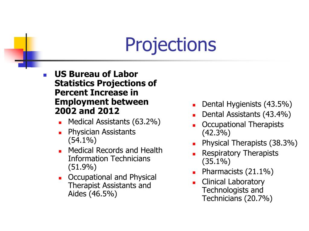 US Bureau of Labor Statistics Projections of Percent Increase in Employment between 2002 and 2012