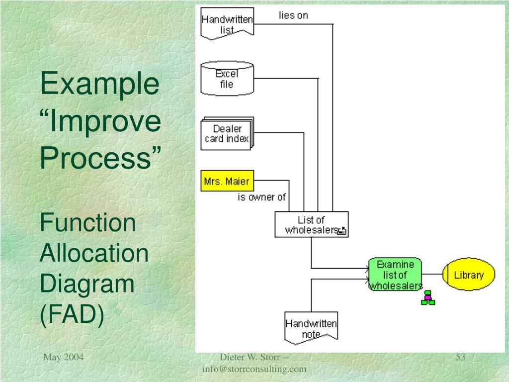 "Example ""Improve Process"""