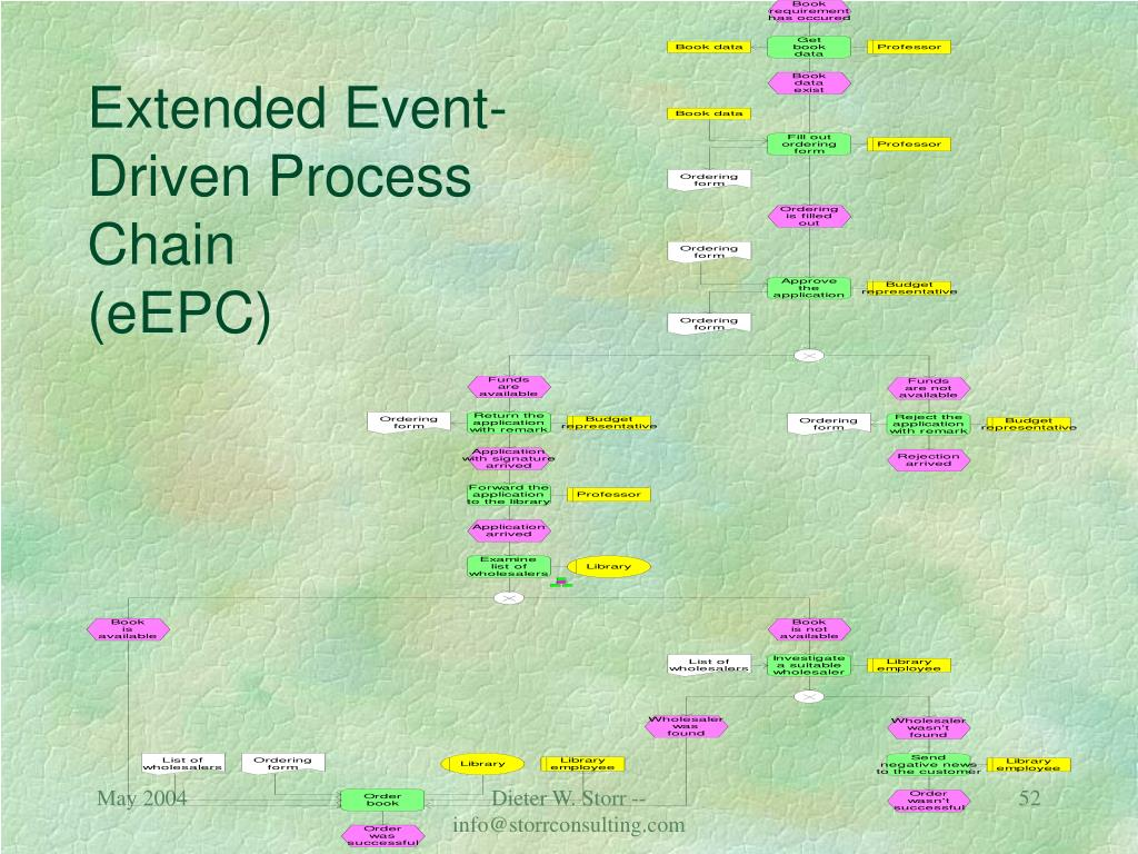 Extended Event-Driven Process Chain
