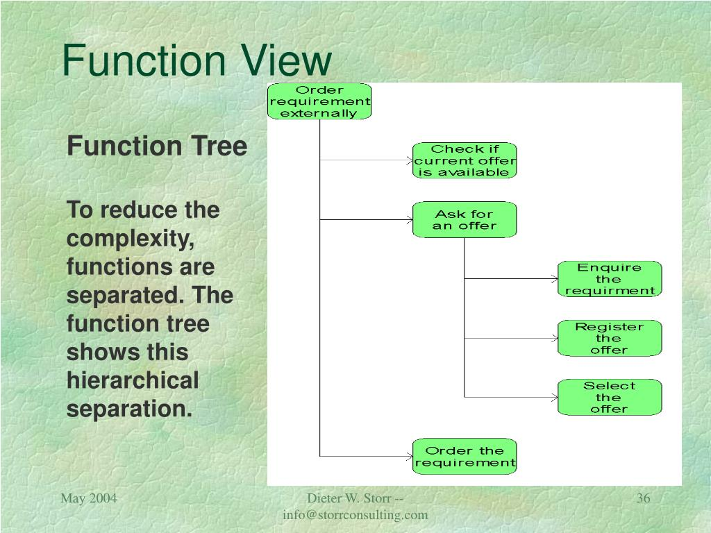 Function View