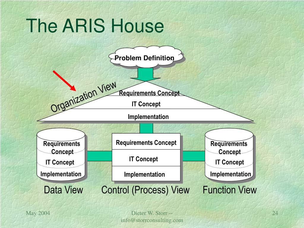 The ARIS House