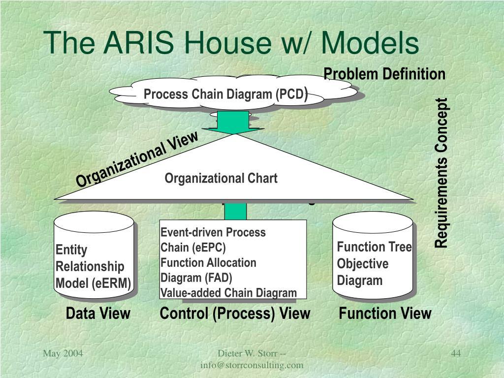 The ARIS House w/ Models