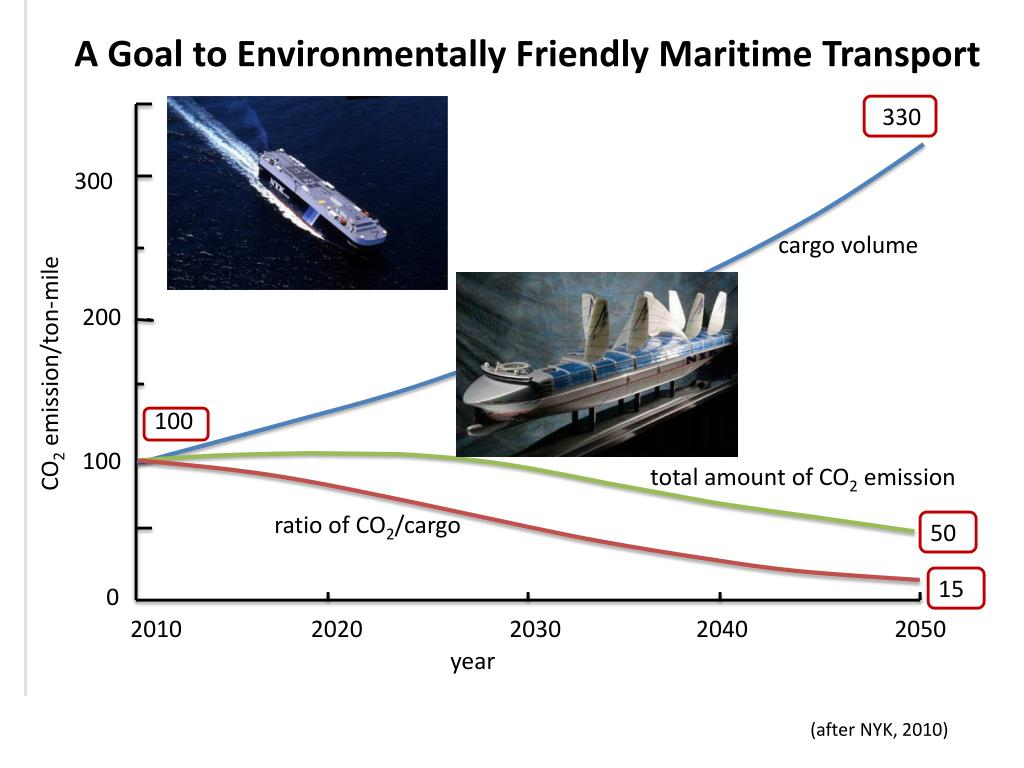 A Goal to Environmentally Friendly Maritime Transport