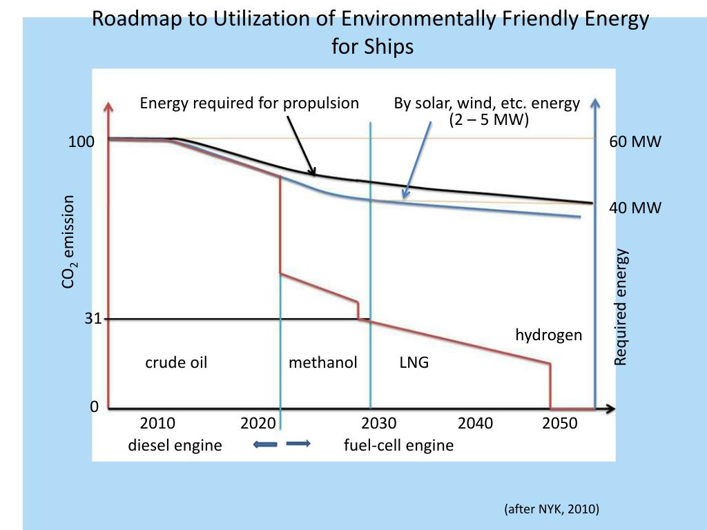 Roadmap to Utilization of Environmentally Friendly Energy