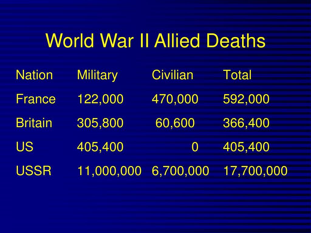 World War II Allied Deaths