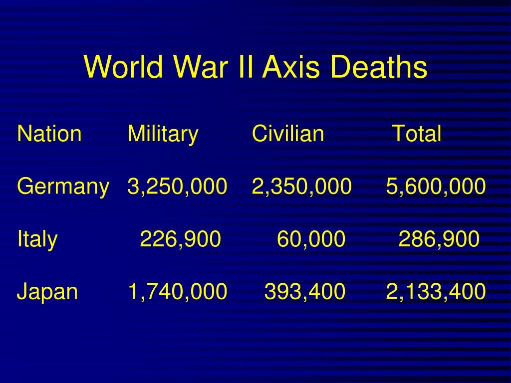 World War II Axis Deaths