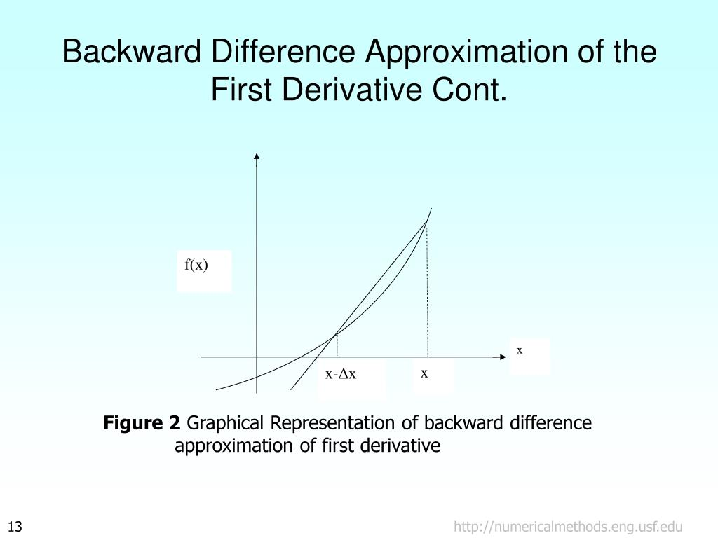 Backward Difference Approximation of the First Derivative Cont.