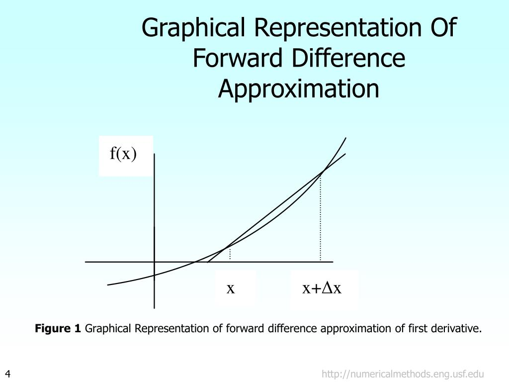 Graphical Representation Of Forward Difference Approximation