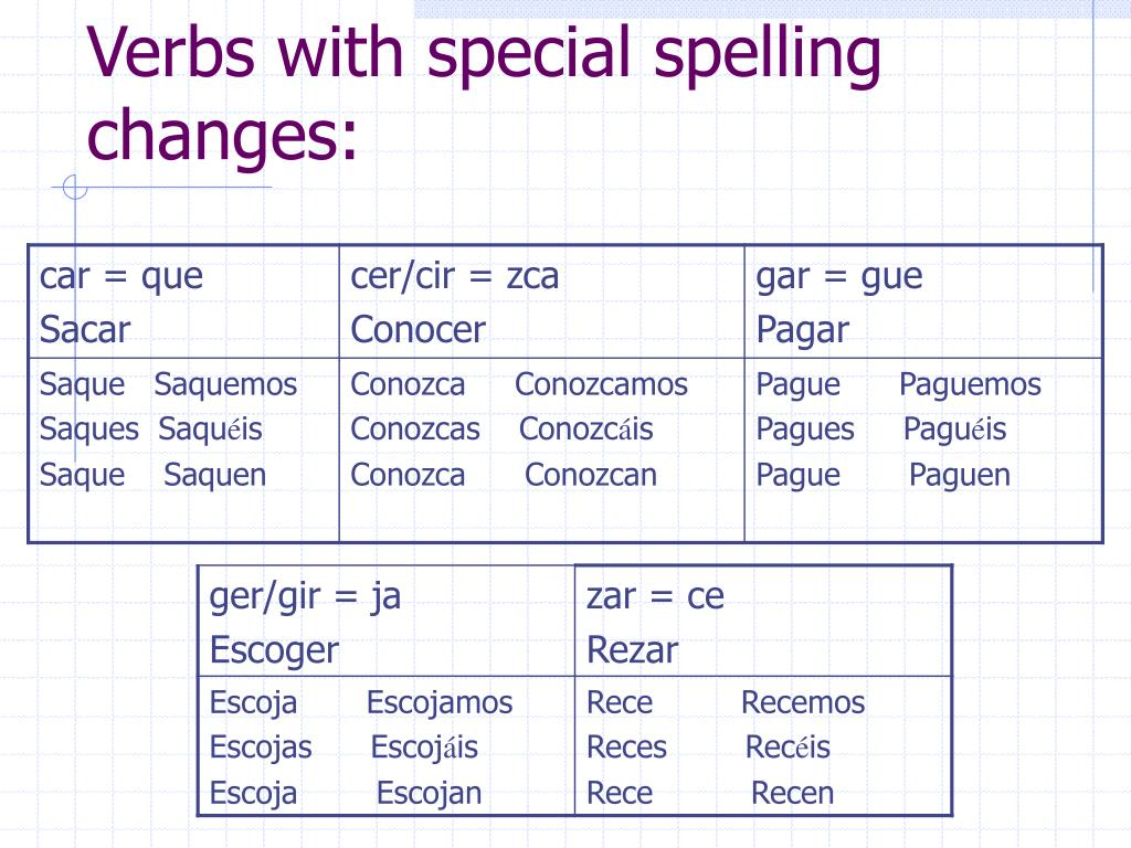 Verbs with special spelling changes: