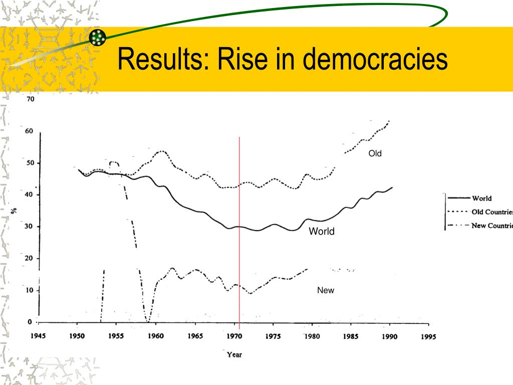 Results: Rise in democracies