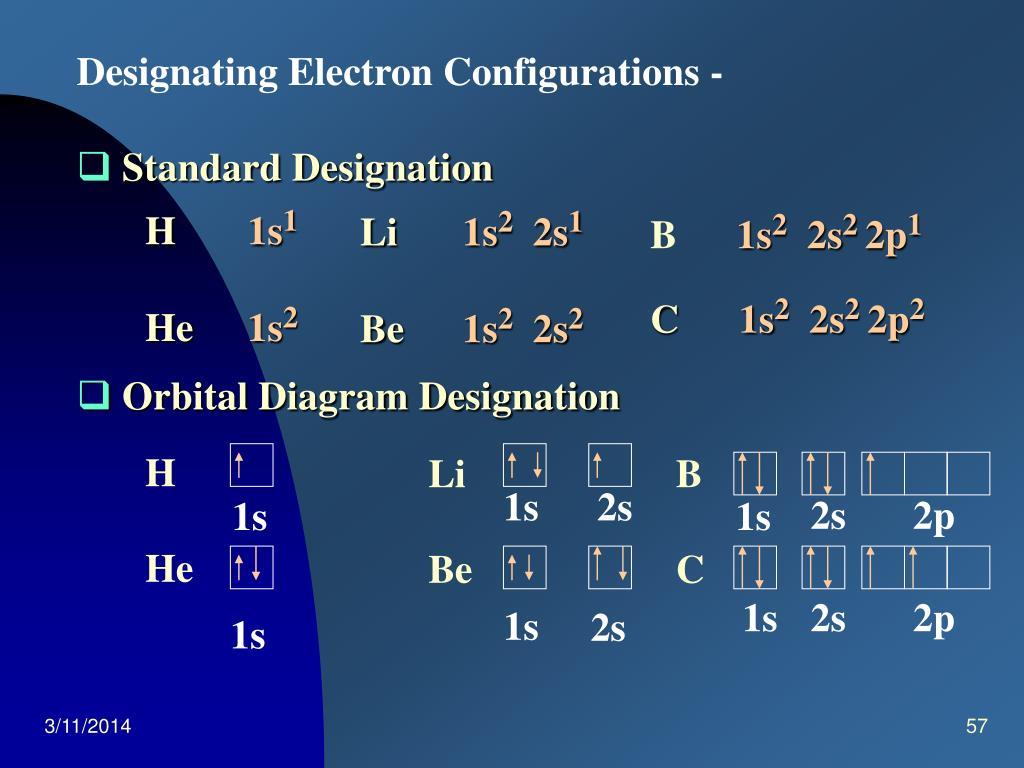 Designating Electron Configurations -