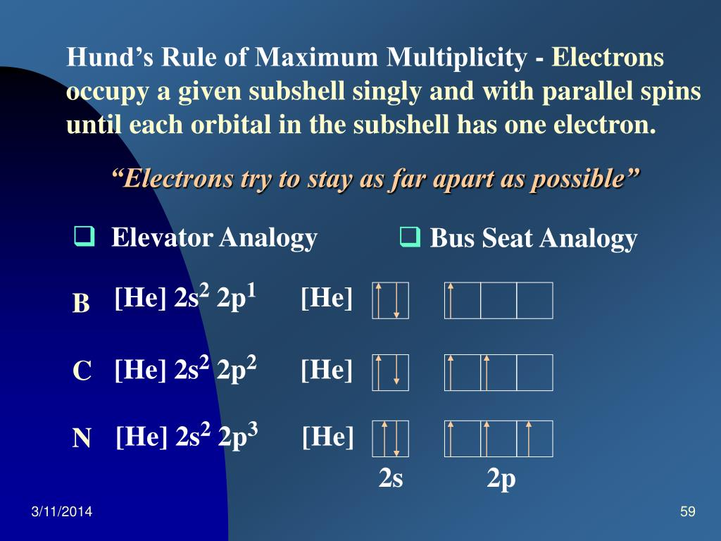 Hund's Rule of Maximum Multiplicity -