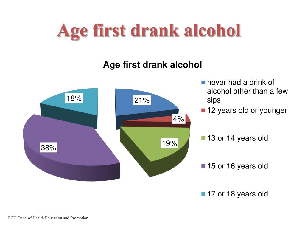 Age first drank alcohol