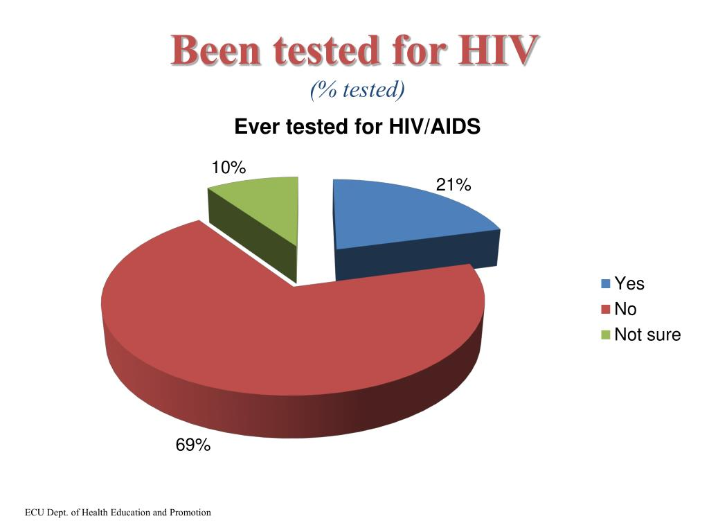 Been tested for HIV
