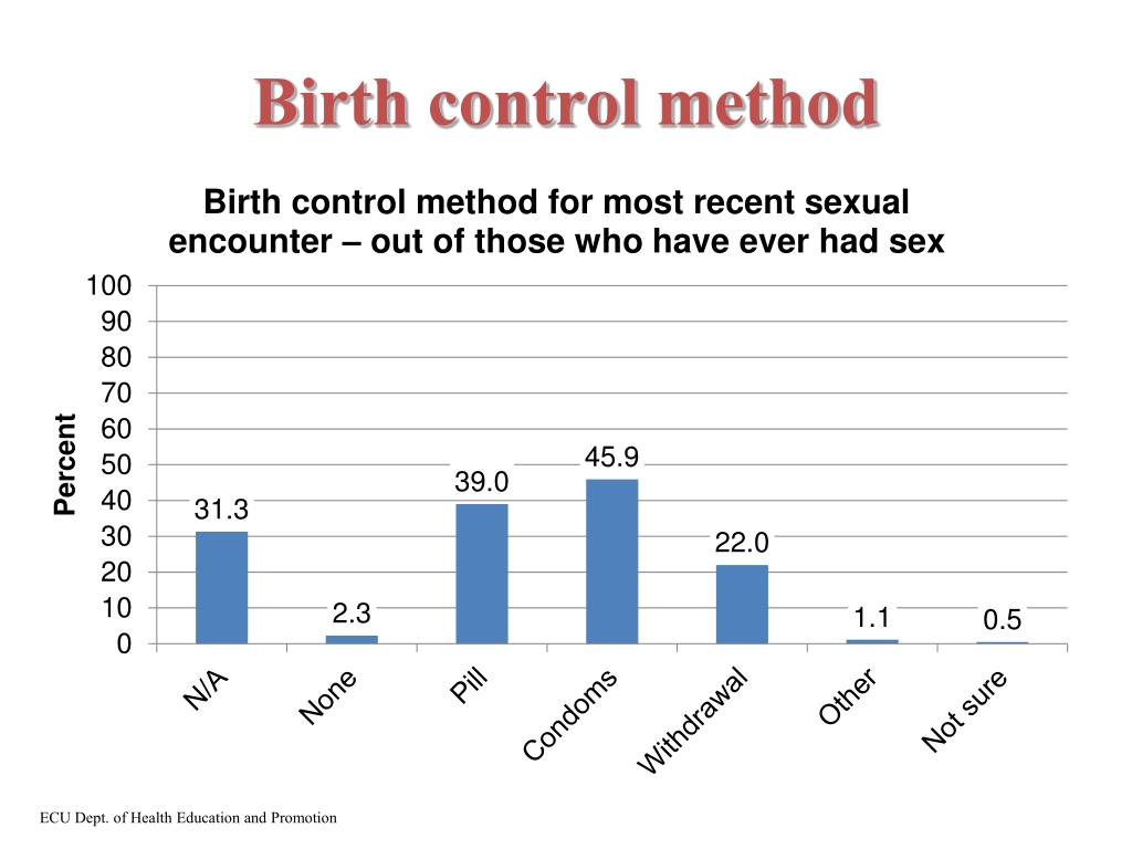Birth control method