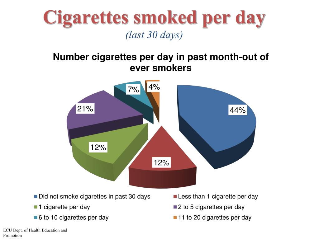 Cigarettes smoked per day