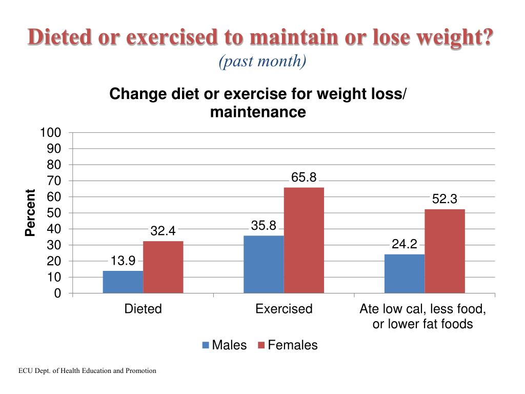Dieted or exercised to maintain or lose weight?