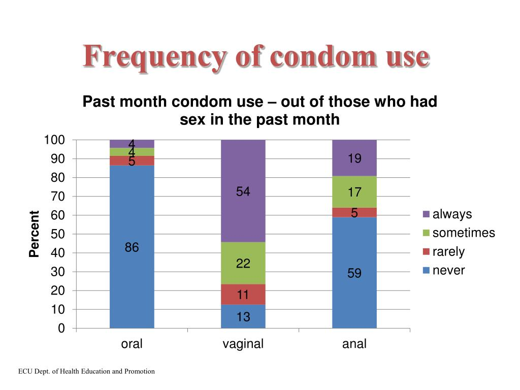 Frequency of condom use