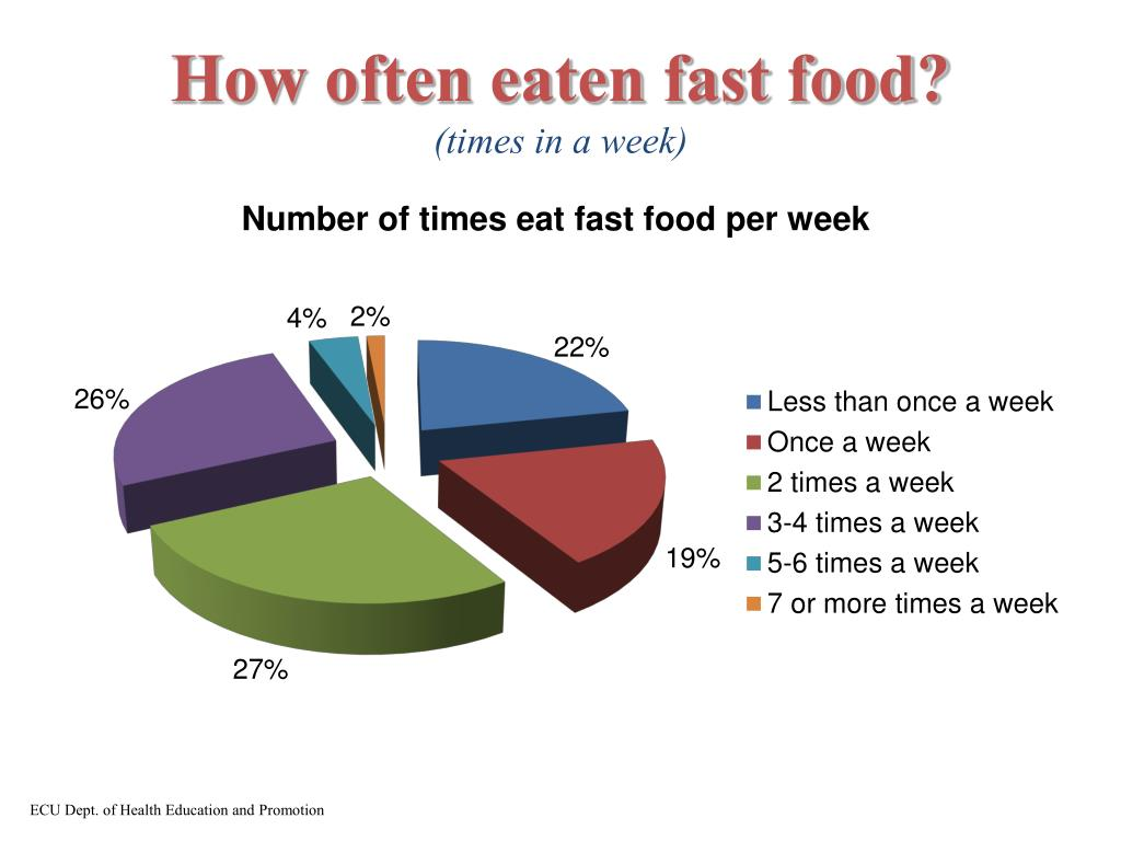 How often eaten fast food?