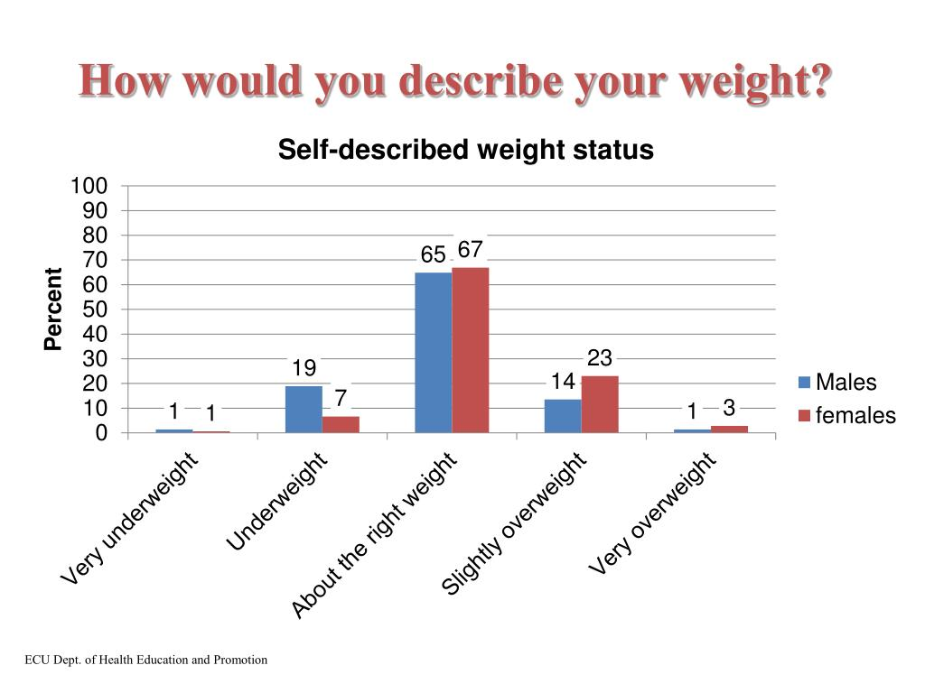 How would you describe your weight?