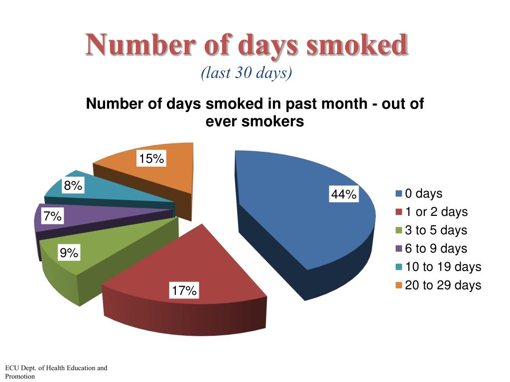 Number of days smoked