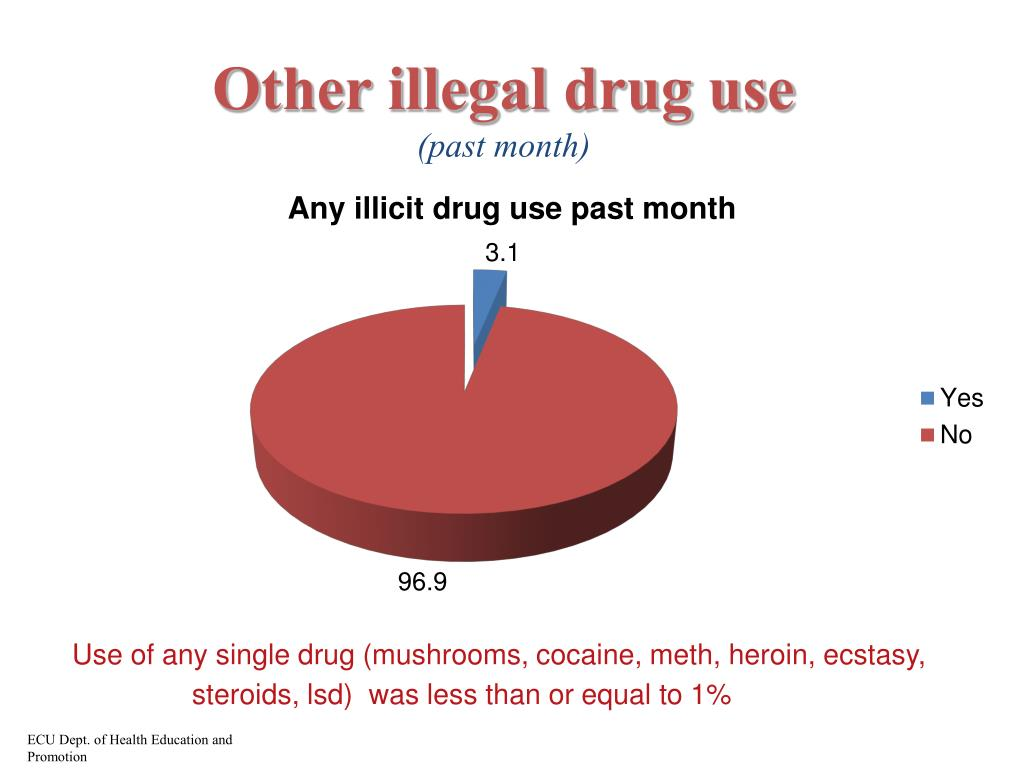 Other illegal drug use