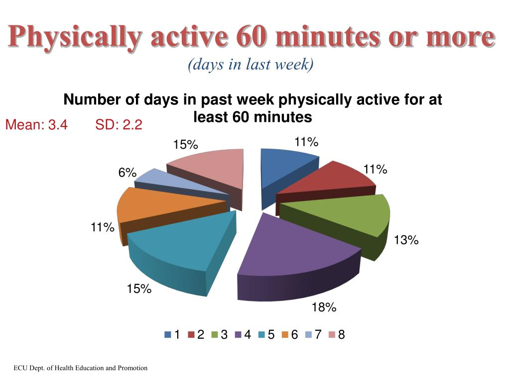 Physically active 60 minutes or more