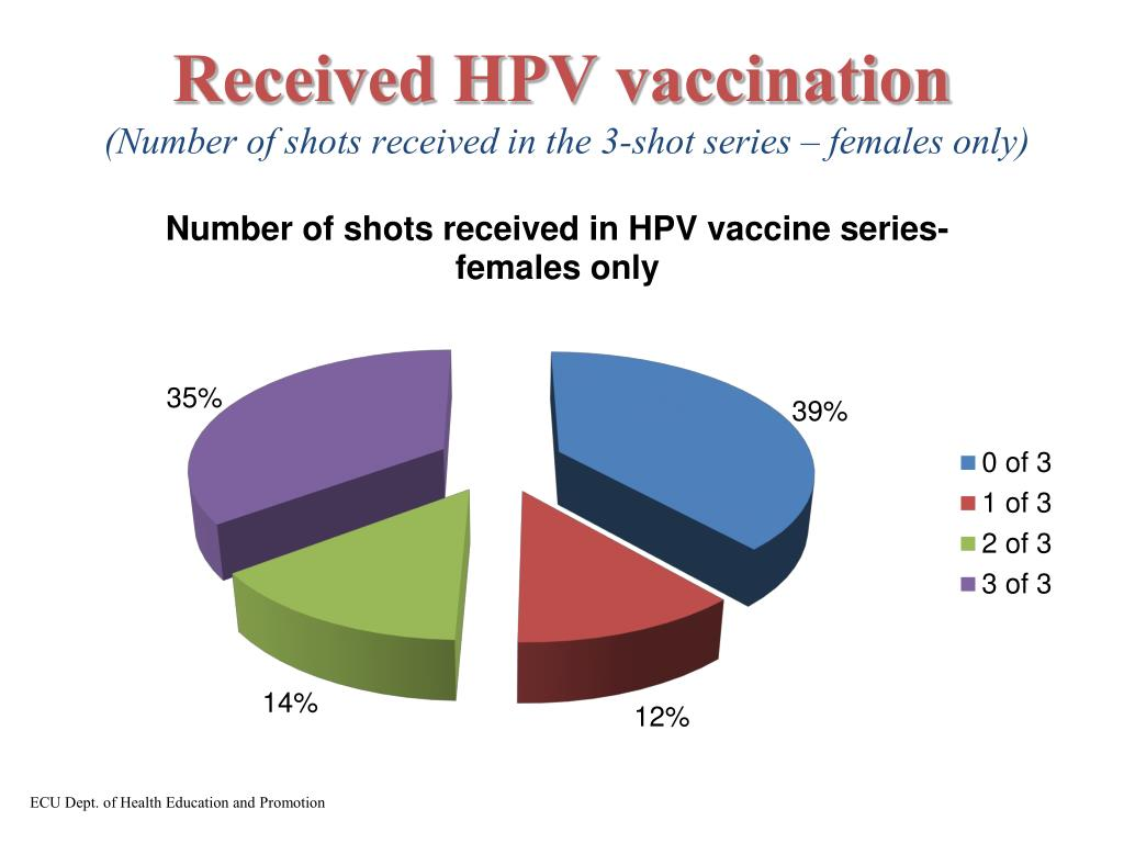 Received HPV vaccination