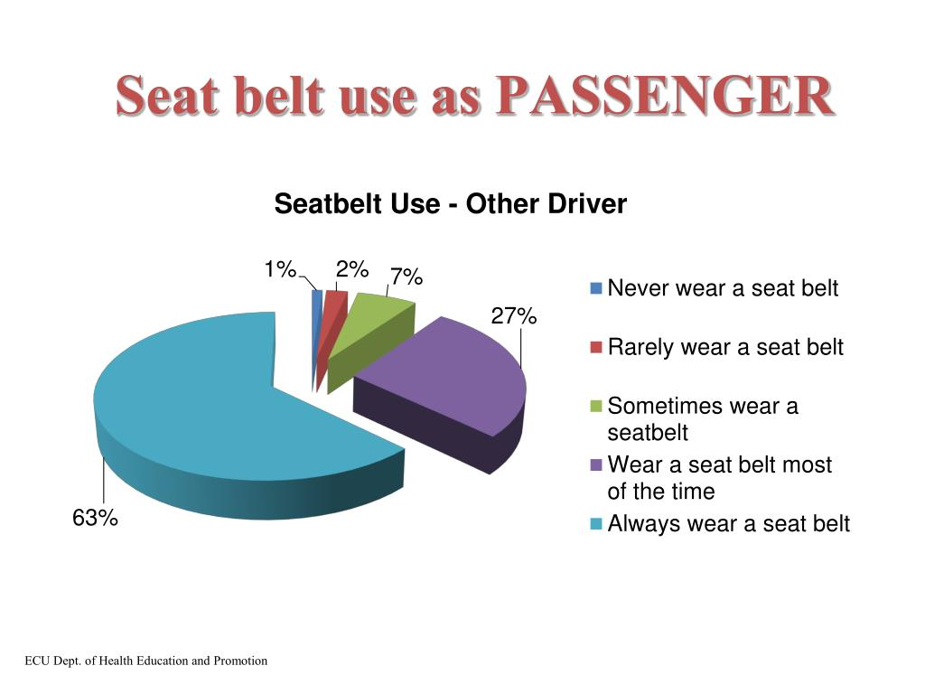 Seat belt use as