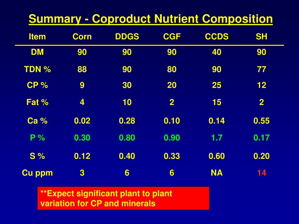 Summary - Coproduct Nutrient Composition