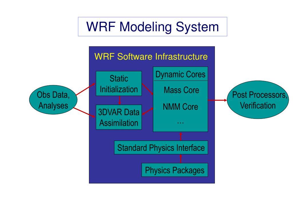 WRF Software Infrastructure
