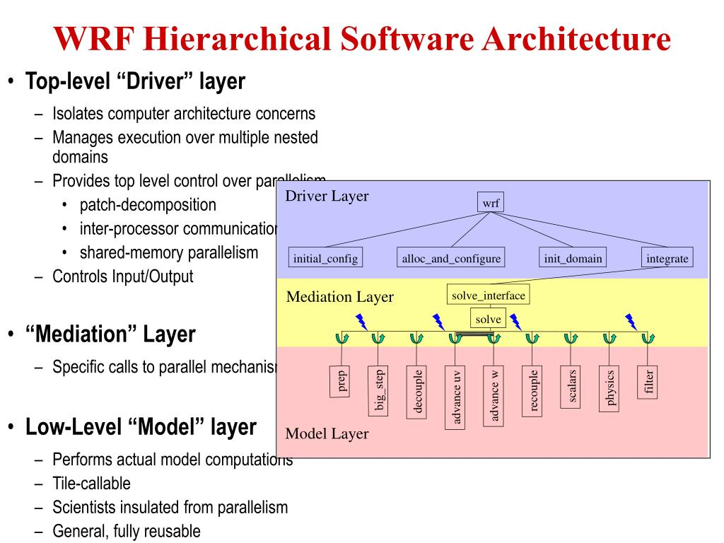 """Top-level """"Driver"""" layer"""