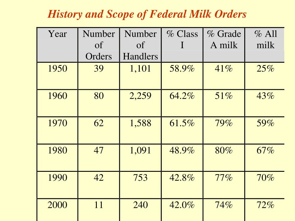 History and Scope of Federal Milk Orders