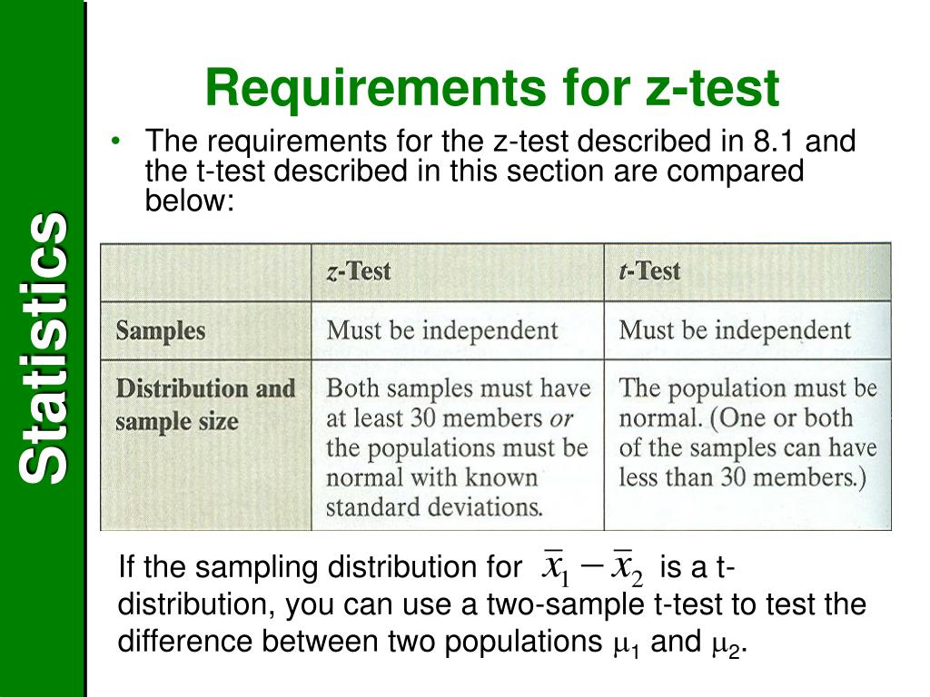 Requirements for z-test