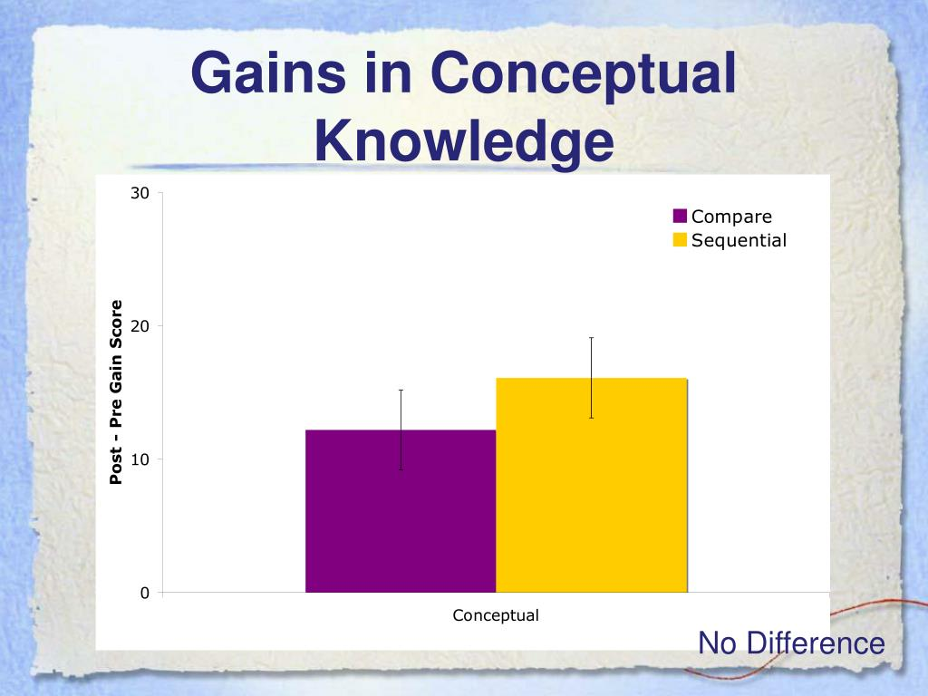 Gains in Conceptual Knowledge