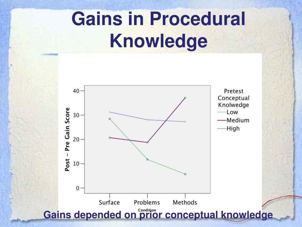 Gains in Procedural Knowledge