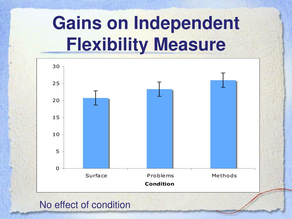 Gains on Independent Flexibility Measure
