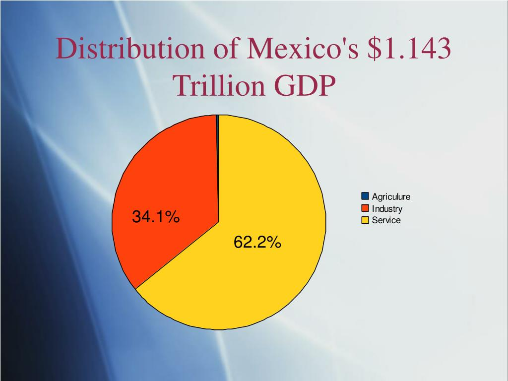 Distribution of Mexico's $1.143 Trillion GDP