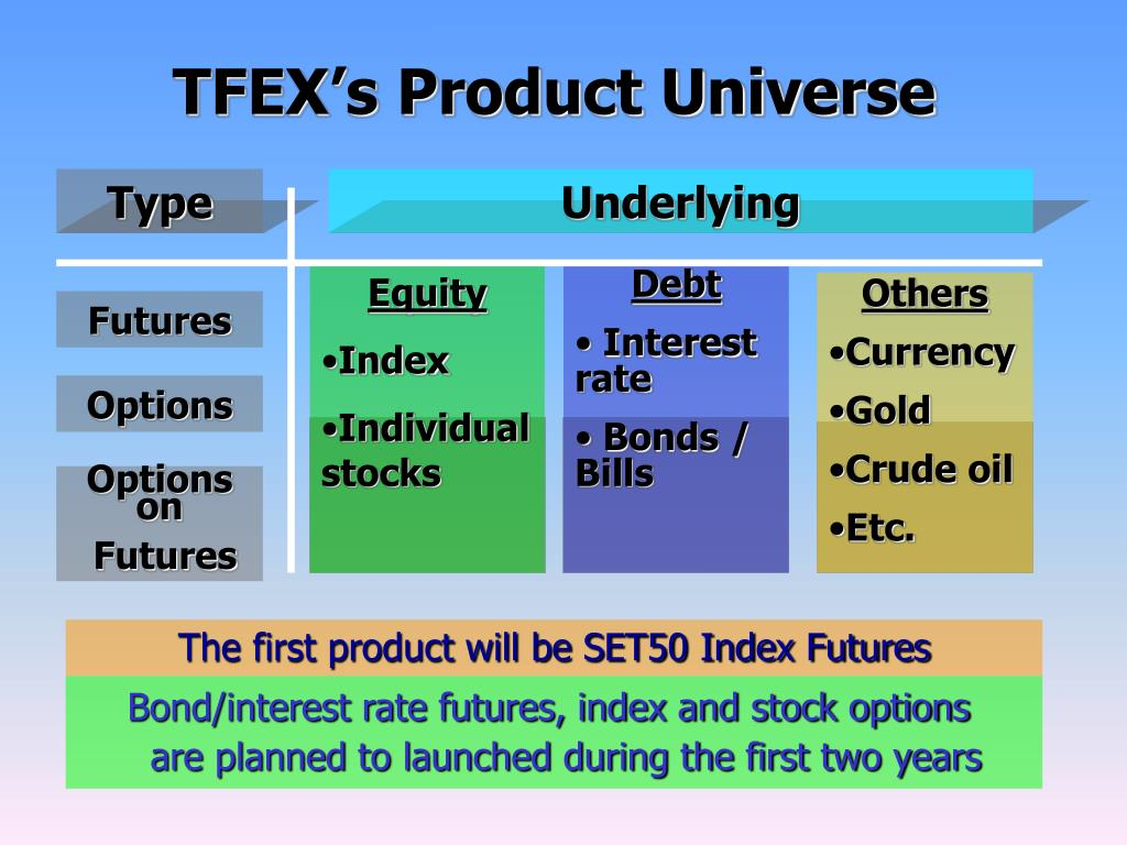 TFEX's Product Universe