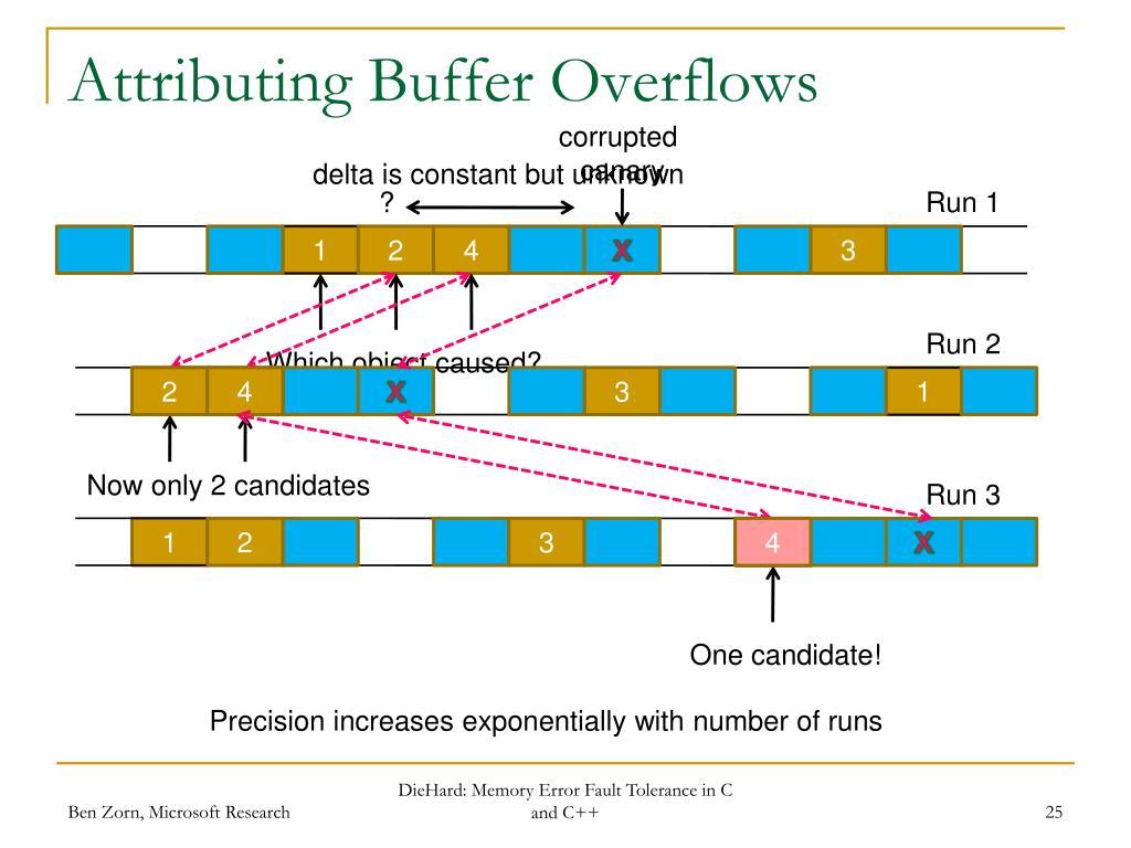 Attributing Buffer Overflows