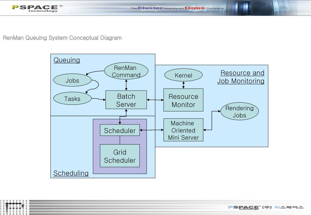 RenMan Queuing System Conceptual Diagram