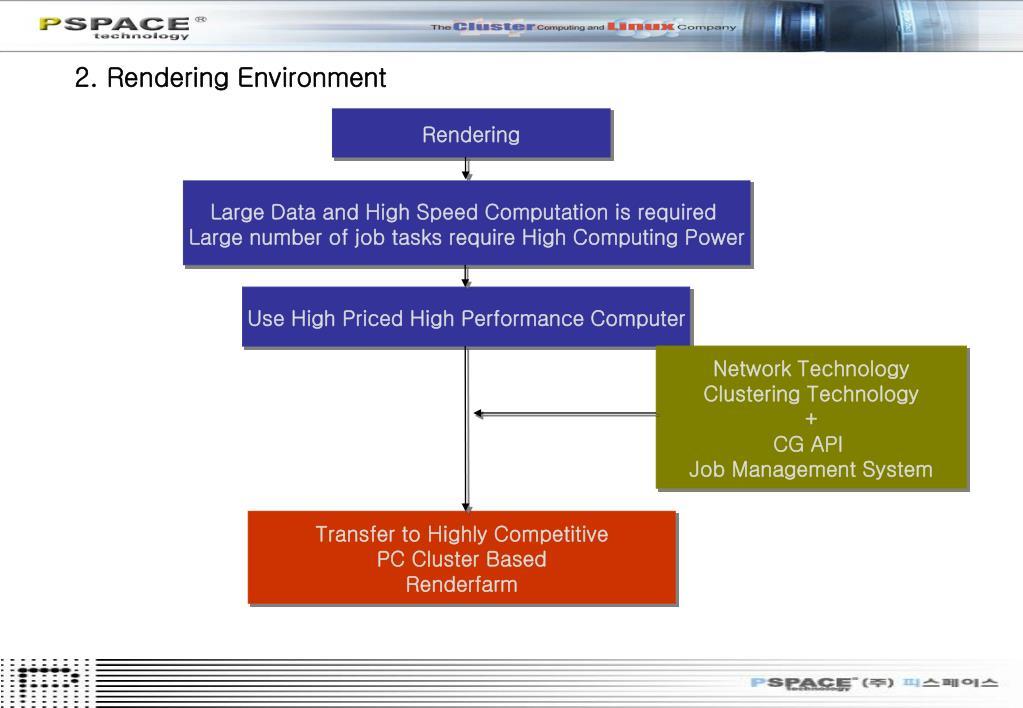2. Rendering Environment