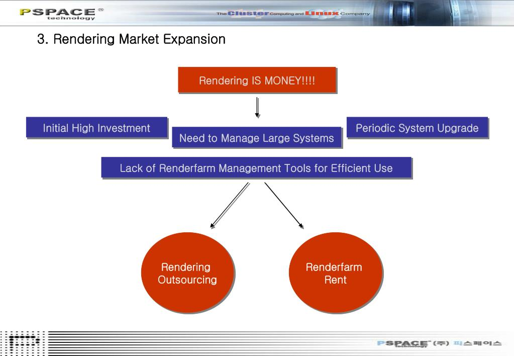 3. Rendering Market Expansion