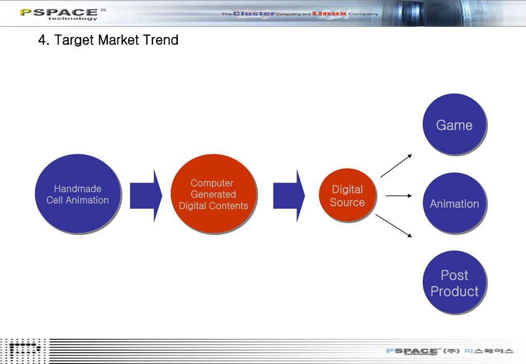 4. Target Market Trend