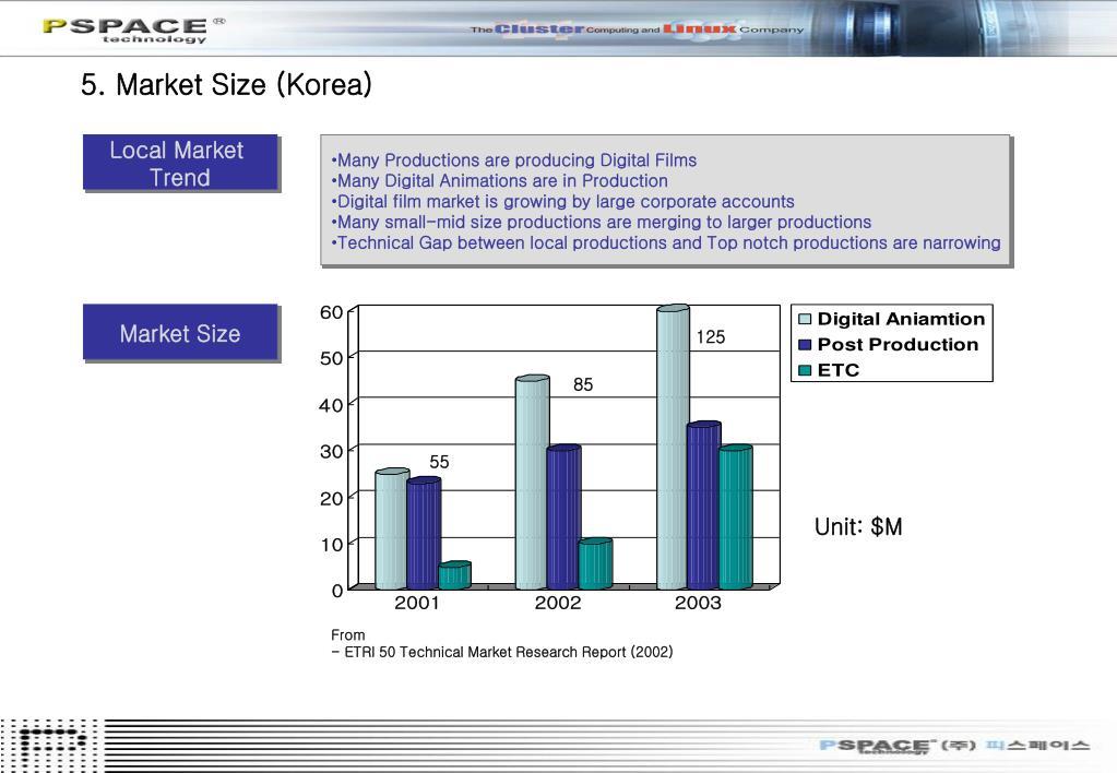 5. Market Size (Korea)