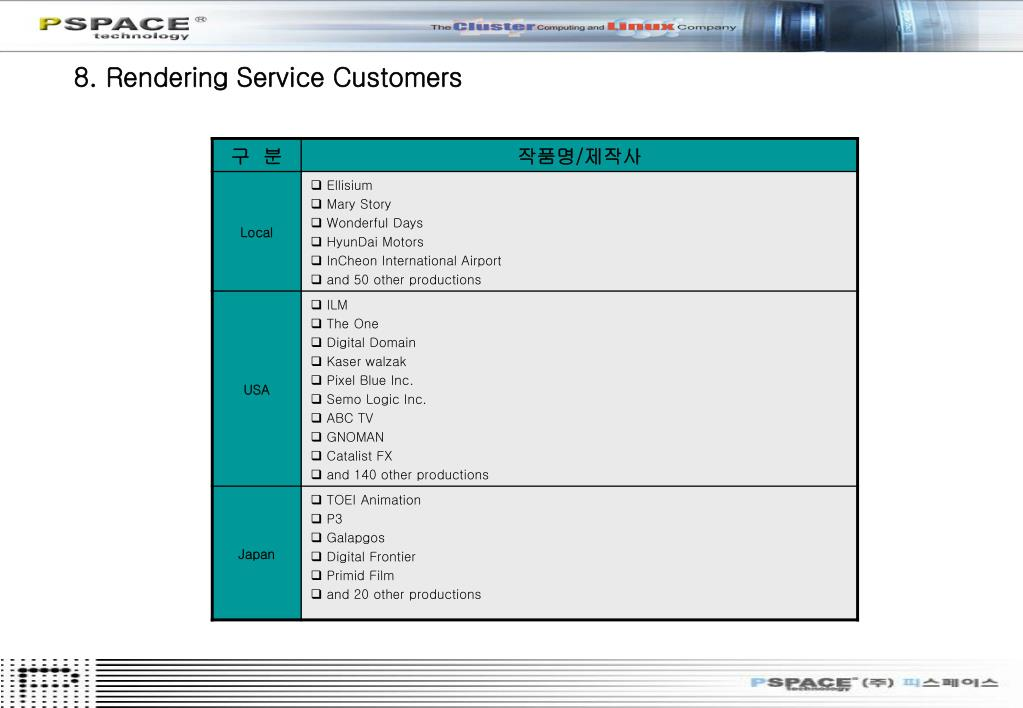 8. Rendering Service Customers
