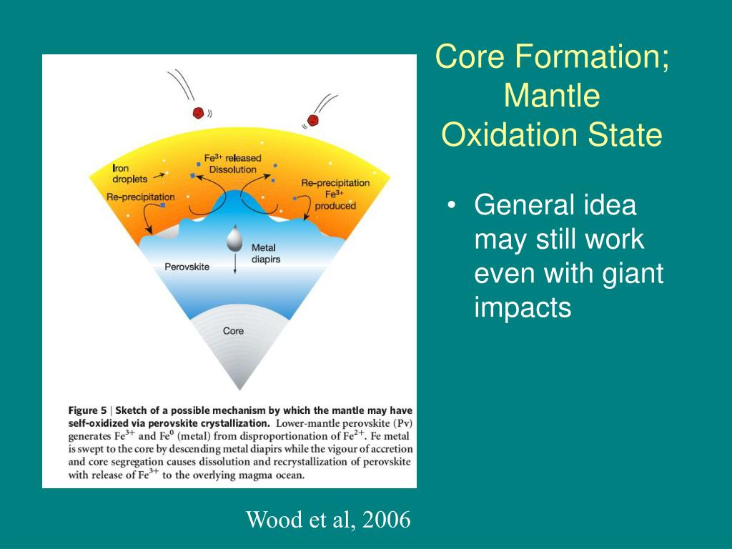 Core Formation; Mantle Oxidation State